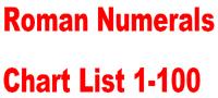 Roman Numerals Chart List 1-100