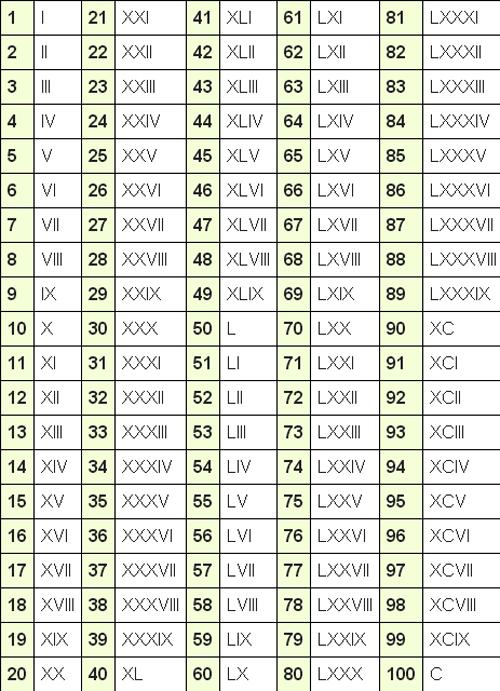 Worksheets 100 Roman Numeral roman numerals chart list 1 100