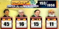 Kpk Local Body Elections Results 30 May 2015